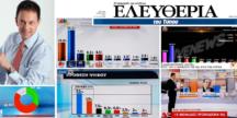 Γιώργος Αράπογλου – Pulse RC: Αξονική τομογραφία της κοινής γνώμης για την Ελευθερία με 2.305 συνεντεύξεις