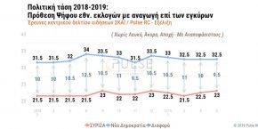 PULSE RC: Το πολιτικό κλίμα στην κάλπη-Τάσεις, δημοσκοπήσεις, exit polls