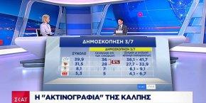 ΣΚΑΪ – Γιώργος Αράπογλου: Η ακτινογραφία της ψήφου (κάρτες-ΒΙΝΤΕΟ)