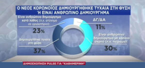 Δημοσκόπηση Καθημερινή-PULSE: Ενας στους δύο πιστεύει ότι ο ιός είναι κατασκεύασμα (γραφήματα)